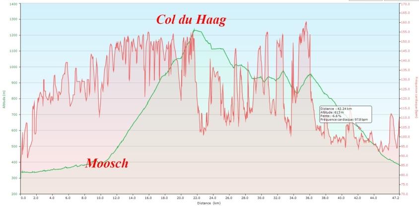 Monter le col du Haag