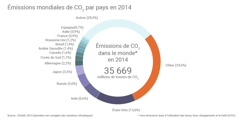 emissions-mondiales-co2-par-pays_zoom
